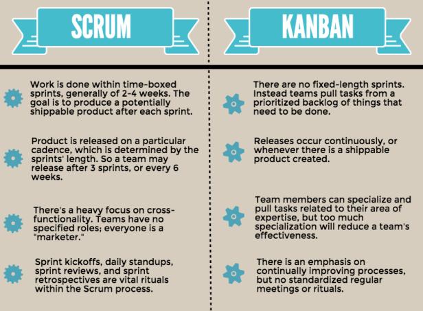 Scrum-to-Kanban
